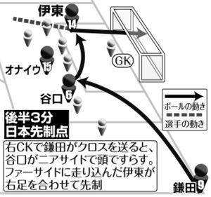 日本代表の得点シーン