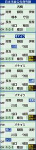 日本代表の布陣推移
