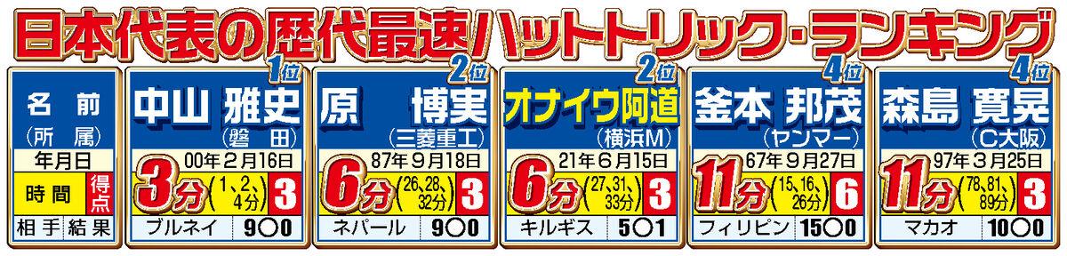 日本代表の歴代最速ハットトリック・ランキング