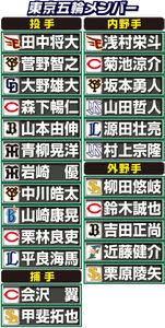 「侍ジャパン」東京五輪メンバー