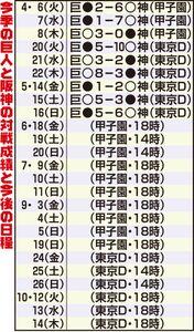 今季の巨人と阪神の対戦成績と今後の日程