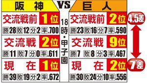 1位阪神と2位巨人のゲーム差