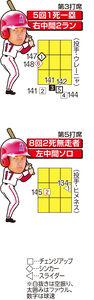 大谷の本塁打チャート