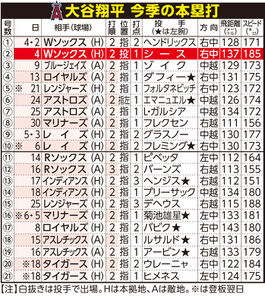 大谷翔平 今季の本塁打