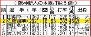 阪神新人の本塁打数5傑