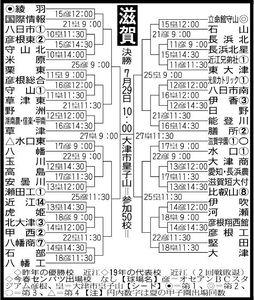 滋賀トーナメント表