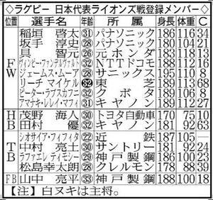 ラグビー日本代表のライオンズ戦登録メンバー