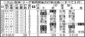 阪神・大山のリーグ戦再開後の打撃成績