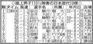 陸上男子110メートル障害の日本歴代10傑
