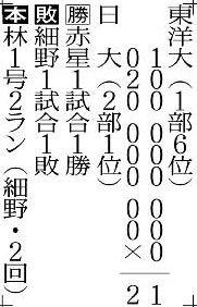1戦目・東洋大1―2日大(21日・神宮)