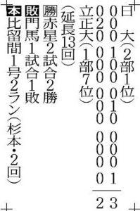 2戦目・日大3―2立正大(22日・神宮)