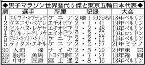 男子マラソン世界歴代5傑と東京五輪日本代表