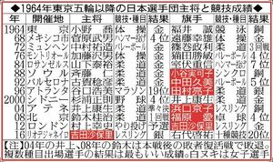 1964年東京五輪以降の日本選手団主将と競技成績