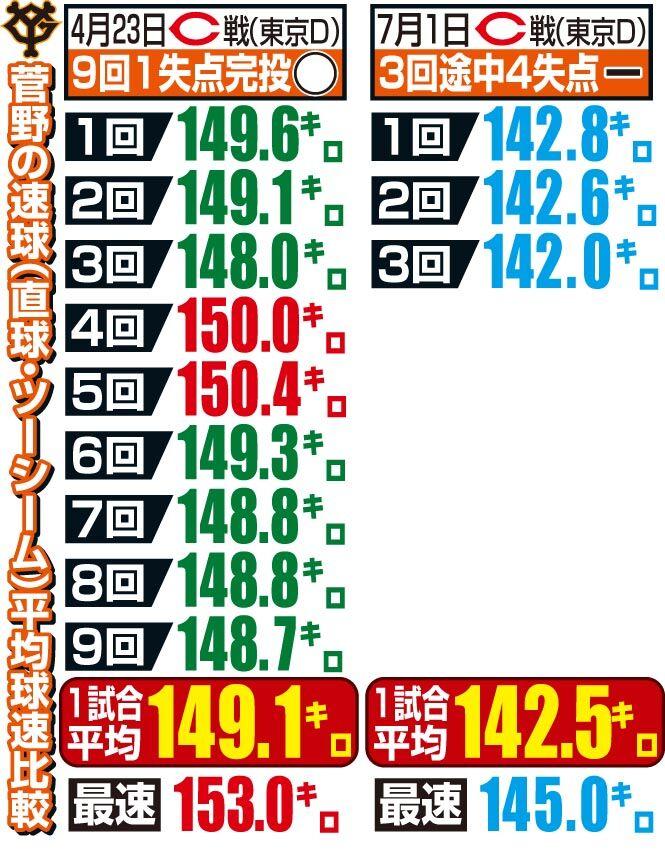 菅野の速球平均球速比較