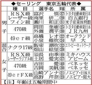 セーリング東京五輪代表