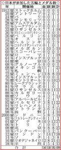 日本がオリンピックで獲得したメダル数