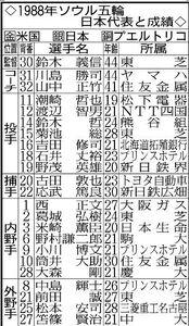 ソウル五輪の野球日本代表メンバー