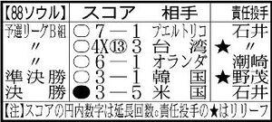 ソウル五輪の野球日本代表成績