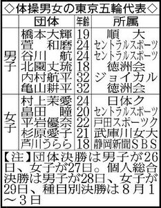 体操男女の東京五輪代表
