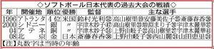 ソフトボール日本代表の過去大会の戦績