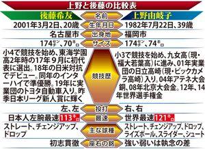 上野と後藤の比較表