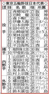 東京五輪野球日本代表