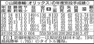 山岡泰輔(オリックス)の年度別投手成績